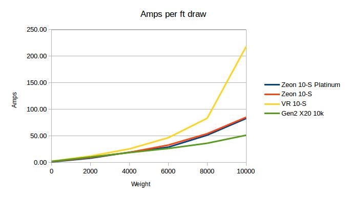 Amps per ft Draw