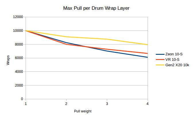Max Pull per Drum Wrap Layer