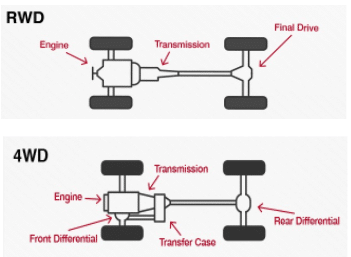diagram for RWD and 4WD